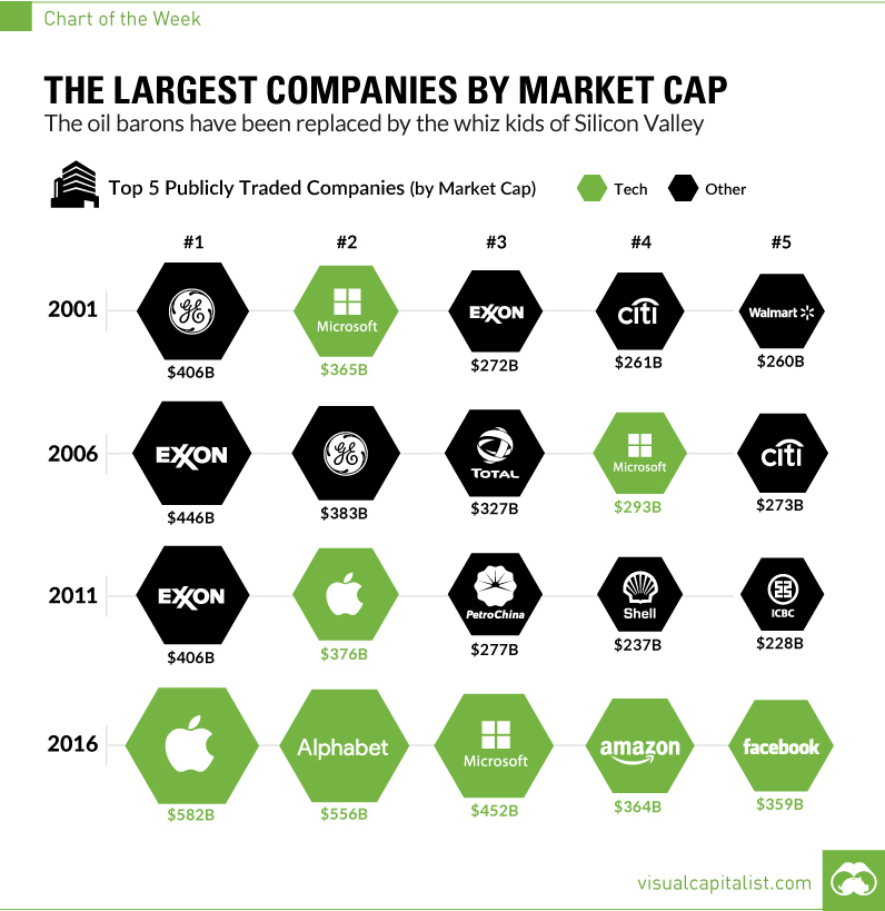 The largest companies by market cap