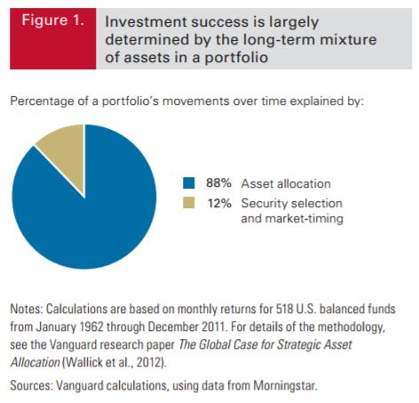 Investing for beginners: Assets, asset classes, asset